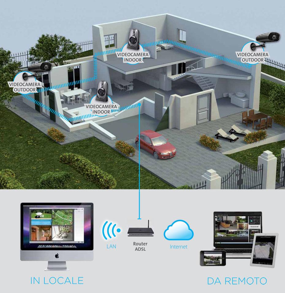 Sistema d allarme elegant lineamenti camtoa wireless home - Impianti sicurezza casa ...